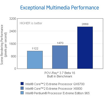 Exceptional Multi-media Performance